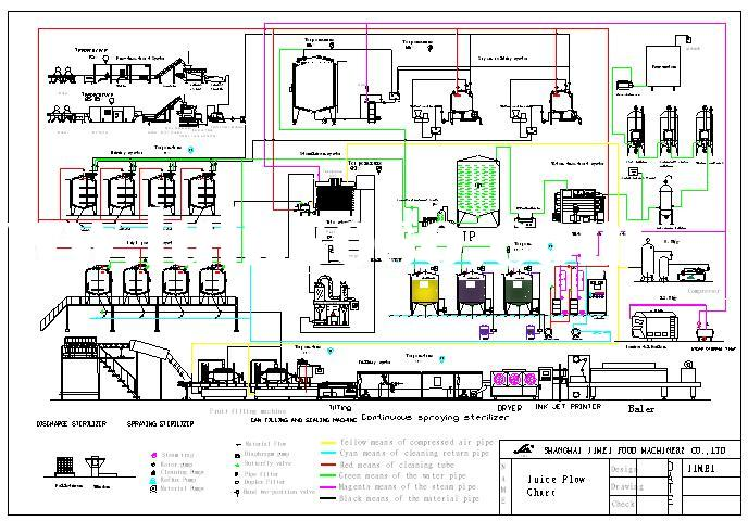 Flow Diagram for Juice Plant