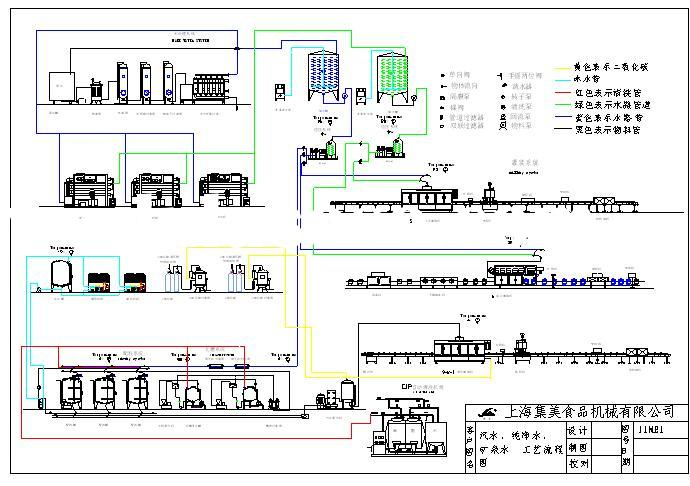 Flow Diagram for Mineral, Pure and Carbonate Water Plant