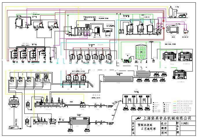 Flow Diagram for Popsicle and Ice Cream Plant