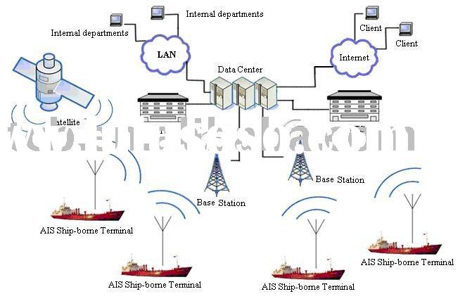 Marine AIS Introduction: Radio Communication and Navigation Collision Avoidance Equipment