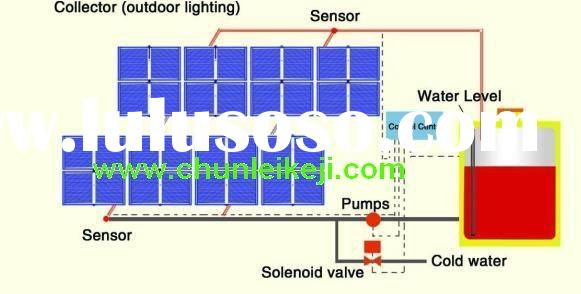 solar water heater project system