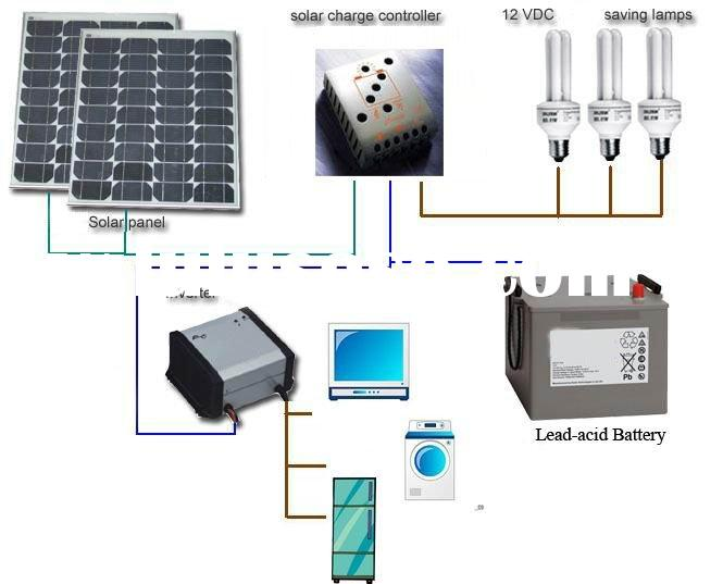 Portable solar power system for lighting and laptop with mono pv solar panel