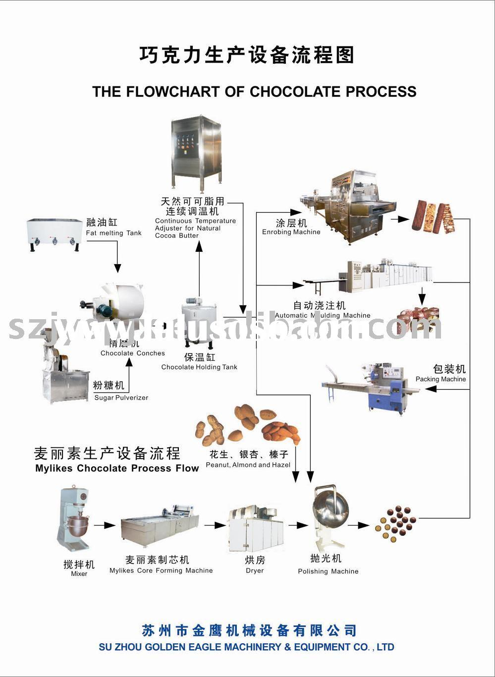 Haccp Flow Diagram Chocolate Wiring Diagrams Process Milk Production Free Engine Image For User Floor Plan Chart Cocoa Processing