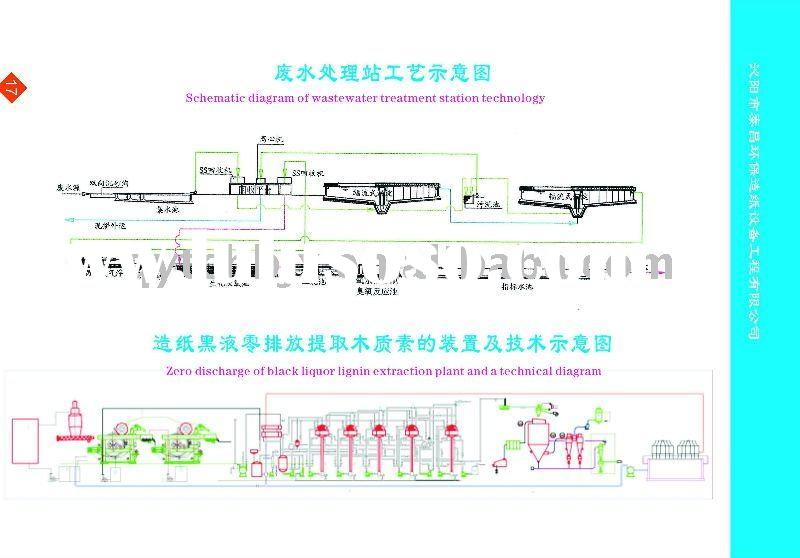 Schematic diagram of wastewater treatment station(paper cutting machine,sewage treatment,environment
