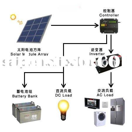 1000W home solar energy products
