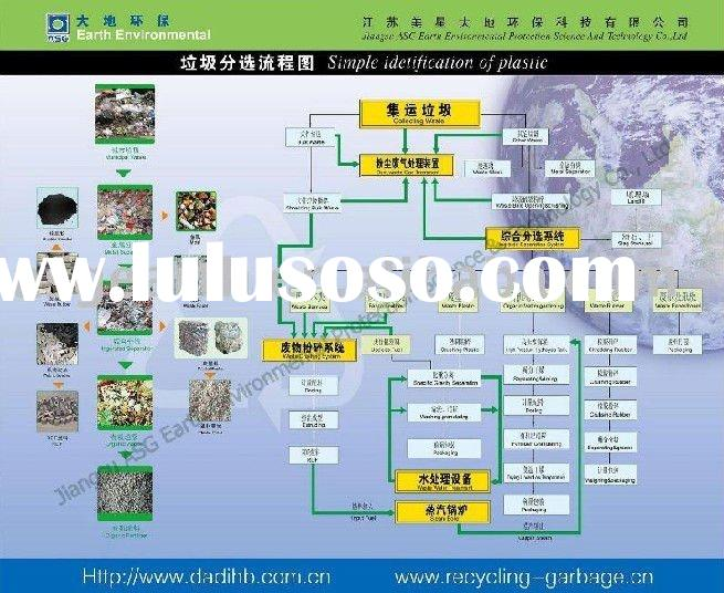 Municipal Solid Waste Sorting System