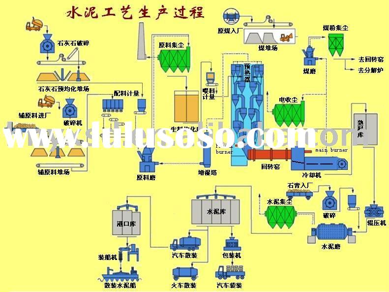 The flow chart of cement production line