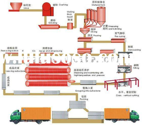 aac flowchart for aac production line plant with 20,000m3-300,000m3/year--Yufeng brand Pls call Mr W