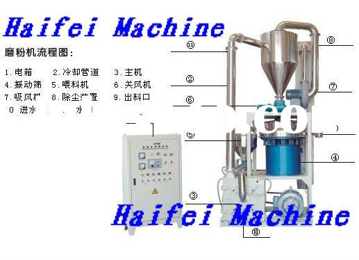 grinding machine for waste plastic scraps