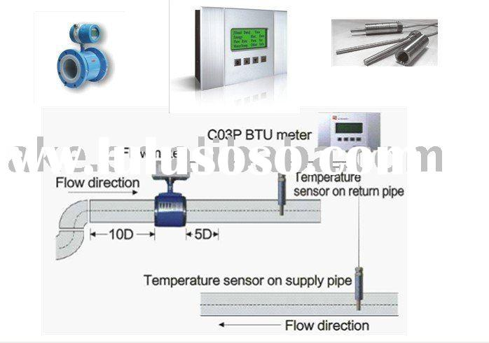Energy Management System / Energy Metering