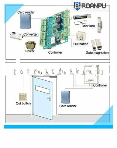 RFID smart card network electronic door access control system
