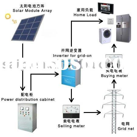 solar system home design - Home Solar Power System Design