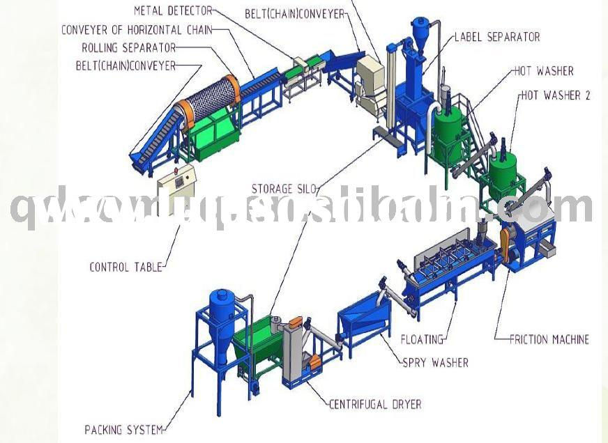 Plastic Bottle Crushing, Washing and Drying recycling Machine