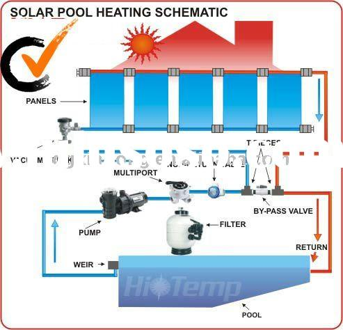 diy swimming pool solar water heater. swimming pool,10 years life span.RoHS