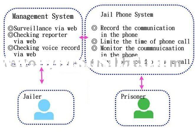 Public Phone system for Jail