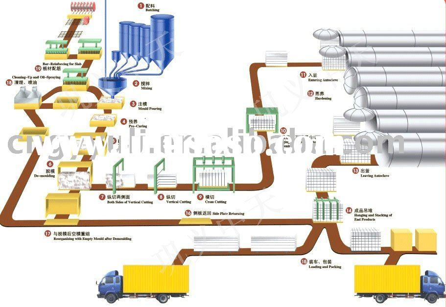 Hot in sale ! Yuli Autoclaved Aerated Concrete plant