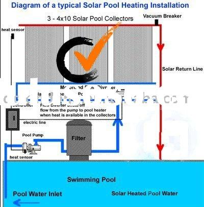 Solar thermal collecting for water heating,EPDM heater,low cost,1.33*3m