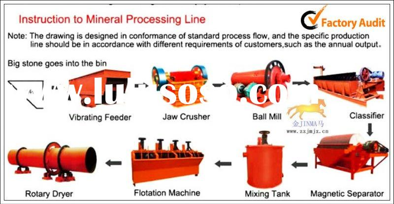 production process flow chart ,mining equipment