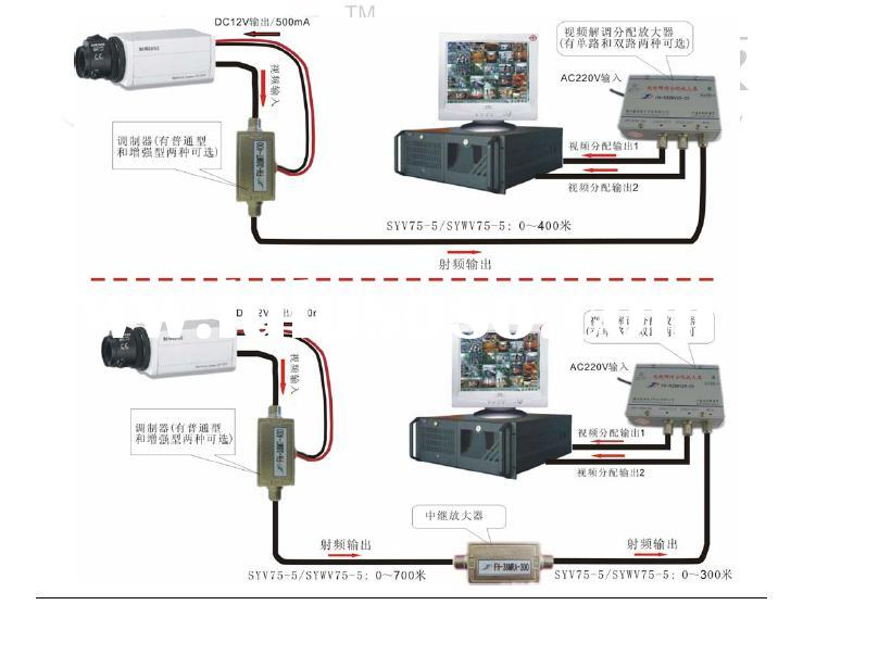video modem system,video optical transmitter,twisted pair video
