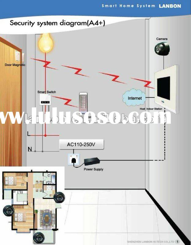 wireless security systems for villa/house/apartment/building