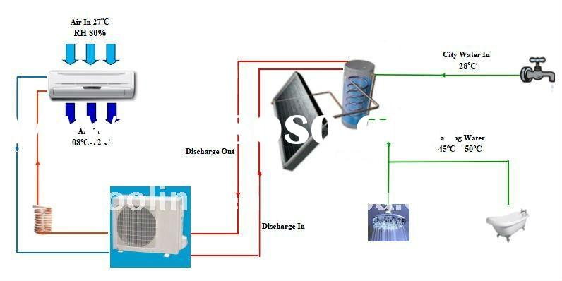 solar heat pump, solar air-conditioner,air heat pump water heater,mix solar air cooling & heat p