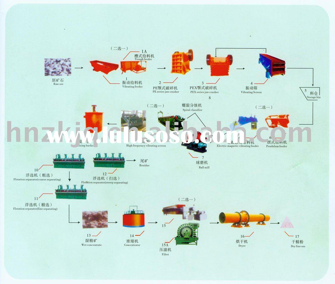 Iron Ore Beneficiation Plant Equipment