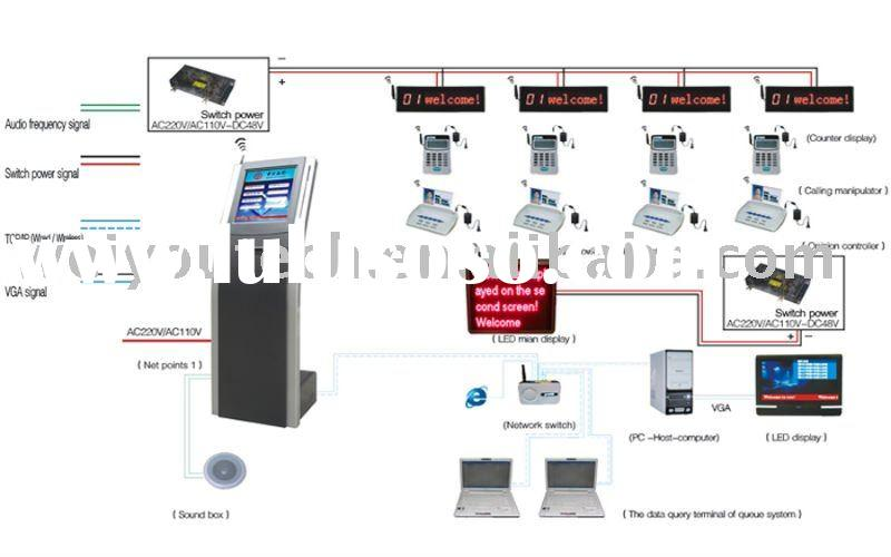 Multi-service wireless or wired queue management system
