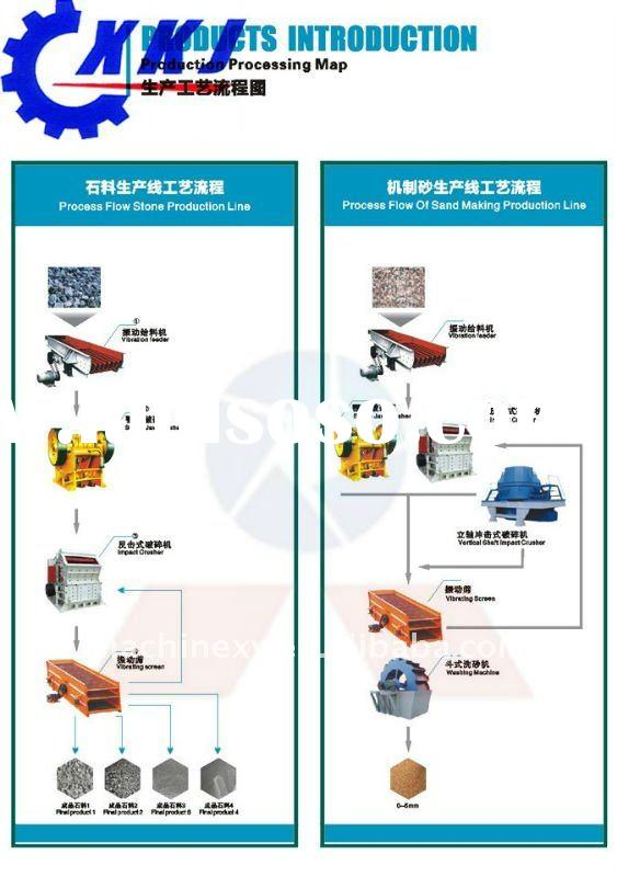 High capacity Stone crushing Sand making process line with reasonable price