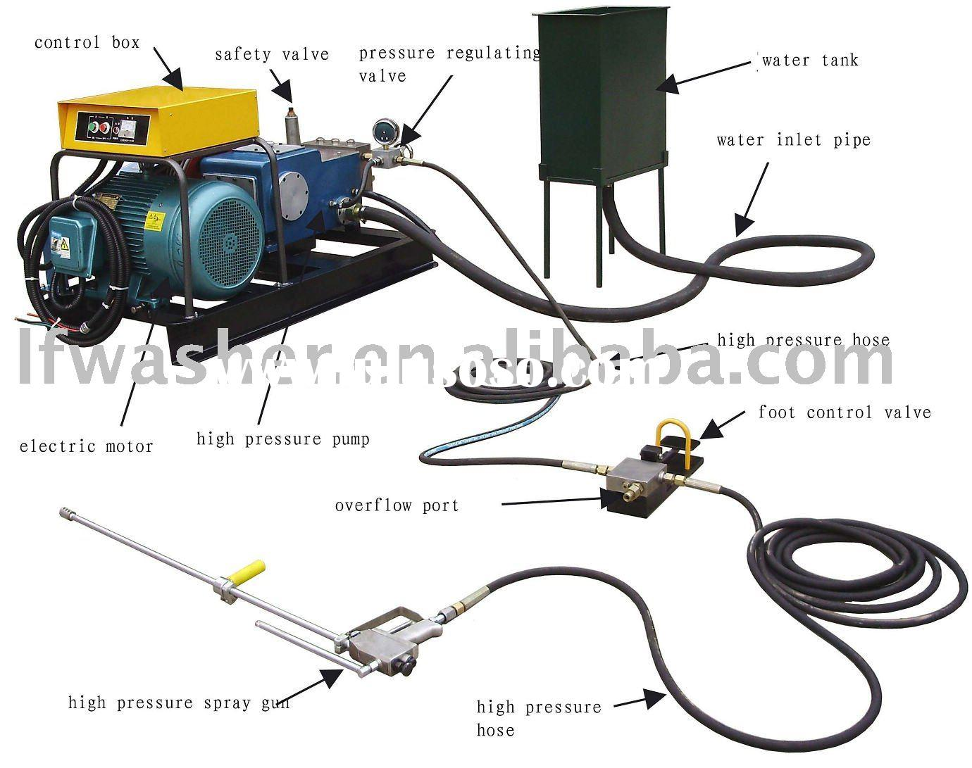 Industrial high pressure water jetting equipment, pressure test machine,hydraulic testing machine, t