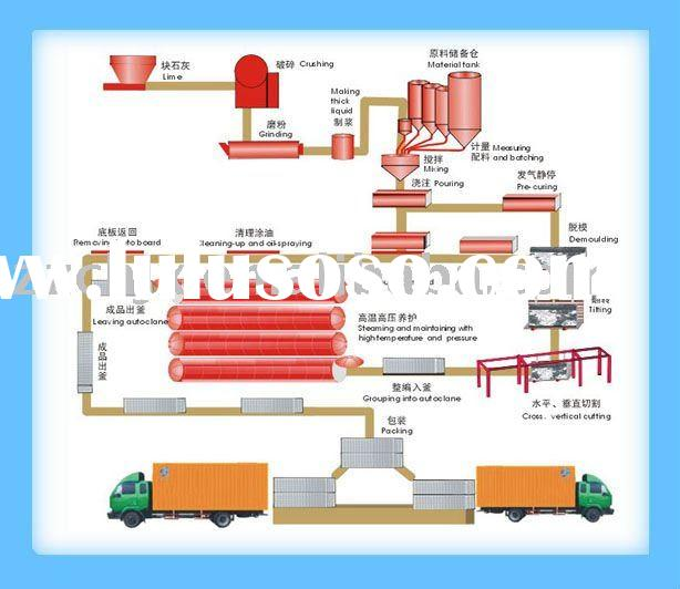 aac block, aac production line, autoclave aerated concrete