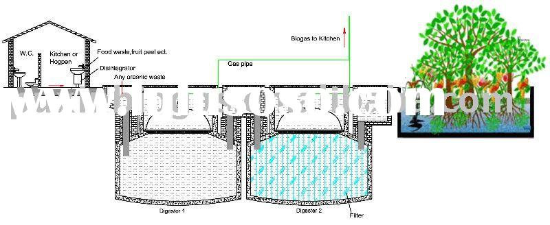 PUXIN domestic anaerobic tank system for anaerobic wastewater treatment and biogas