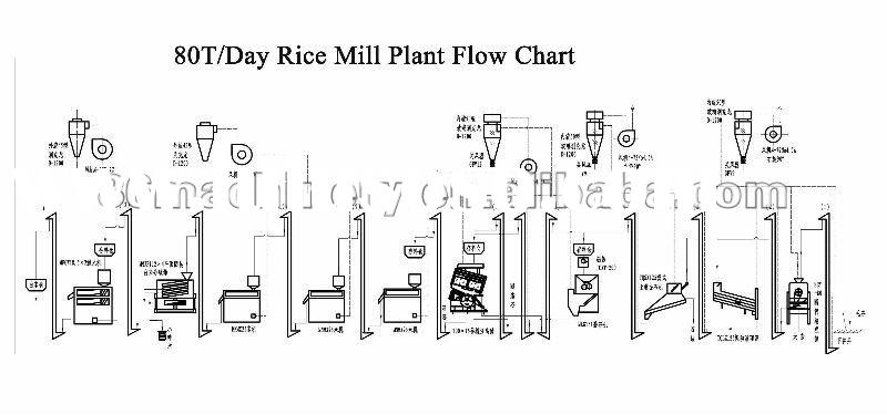 80T/Day Complete Rice Mill Plant