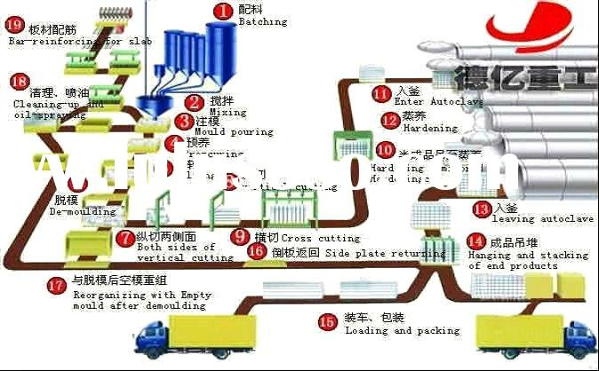 Dearye automatic light weight block plant, automatic concrete block plant, foam concrete machinery