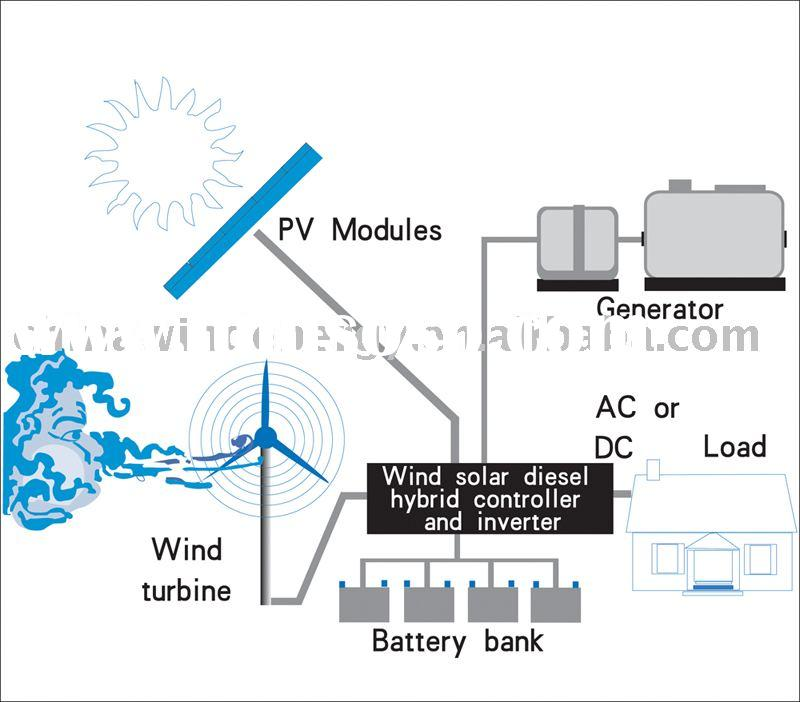 Wind solar and diesel hybrid power supply system