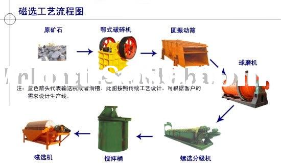iron ore processing equipment ,Magnetic Separator