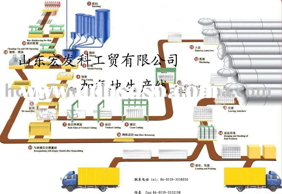 autoclaved aerated concrete line,aac plant,aac block machine,acc production line