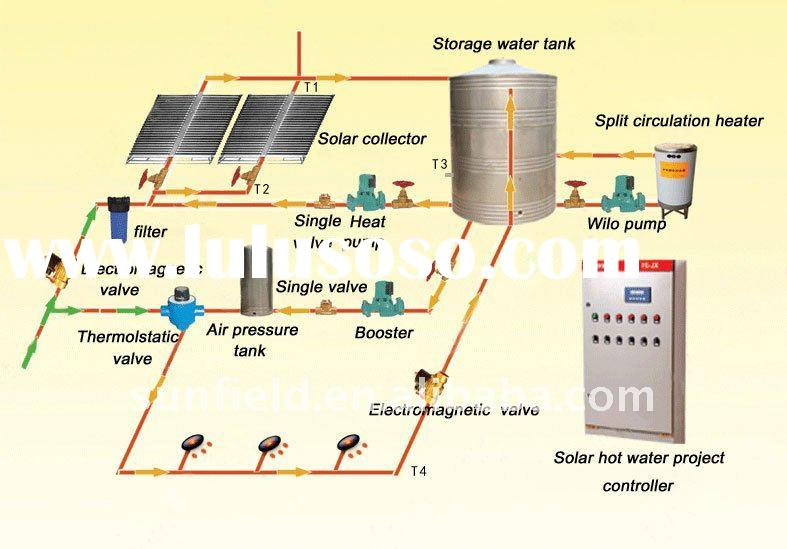 Household Appliances Pro-environment Solar Water Heater System