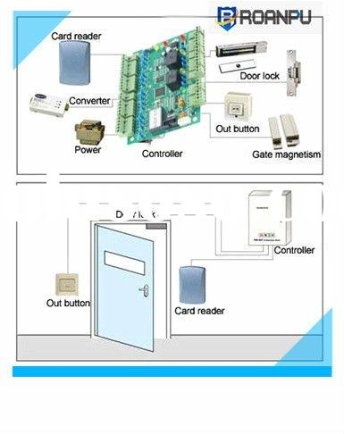 Standard Security Tcp/ip card access control system