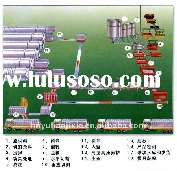 top autoclave aerated concrete aac brick production line