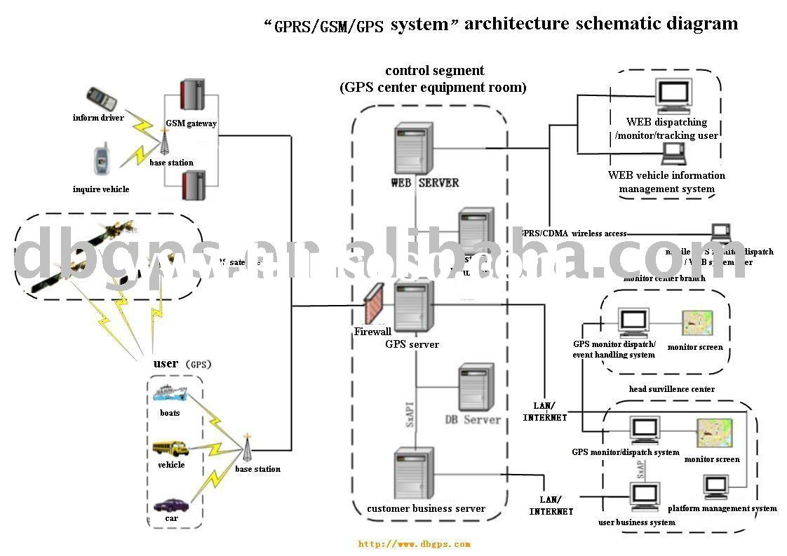 GPS software,GPS schematic diagram