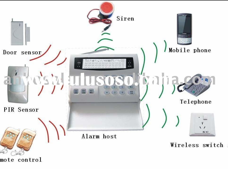 wireless LCD gsm security burglar alarm system ABS-8000-GSM-002