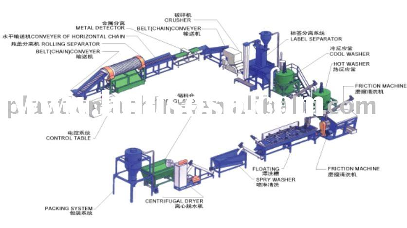 PET flakes washing and recycling production line
