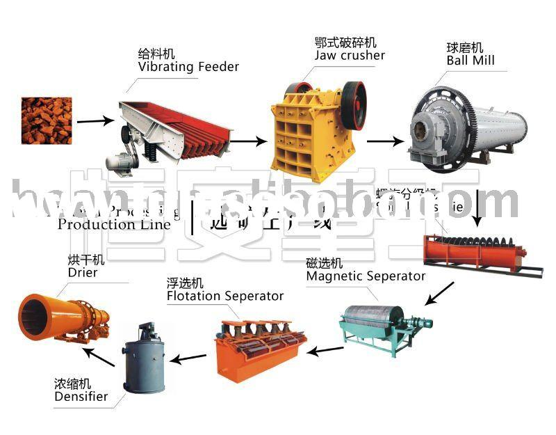 the processing equipment of hematite mineral Feeco designs and manufactures a variety of mineral processing equipment for  agglomeration, thermal processing and material  hematite uranium.