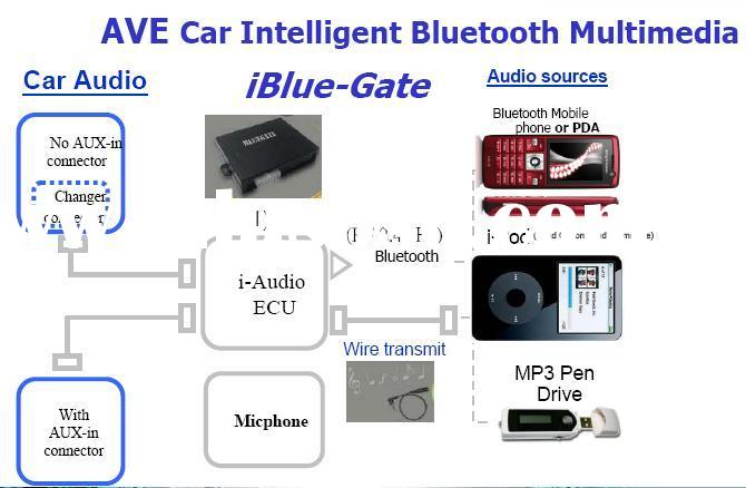 AVE Bluetooth Hands free Multimedia BT car Kit for OE car audio BMW Toyota Mitsubishi Honda HYUNDAI