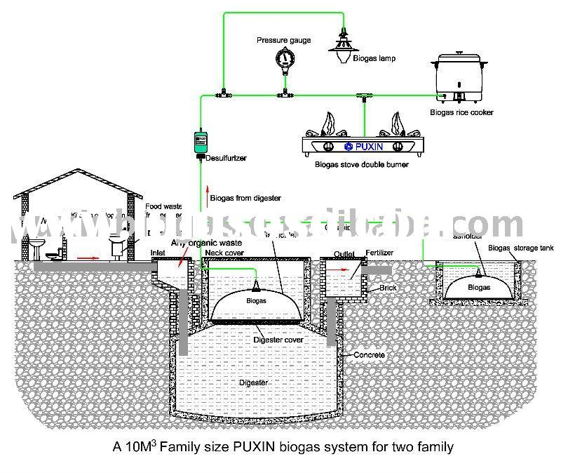 Biogas Plant Diagram Biomass Power Plant Diagram