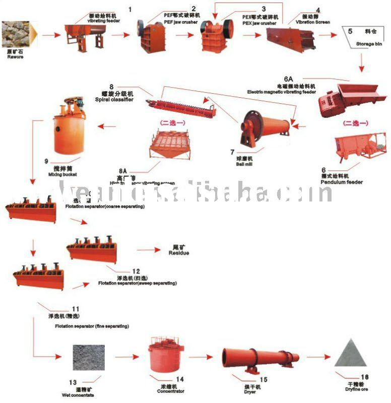 Ore Processing Plant, Mineral Ore Processing Plant, Lead and Zinc Concentrating Machine