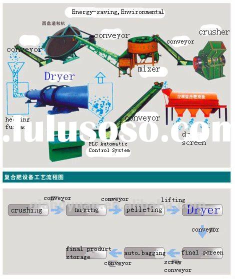 Agricultural Popular Organic Fertilizer Production Line Equipments