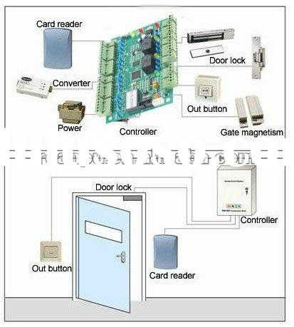 Multi function RFID smart card door access control system