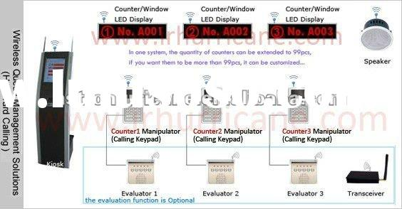 Electronic Queuing System Philippines Electronic Queuing