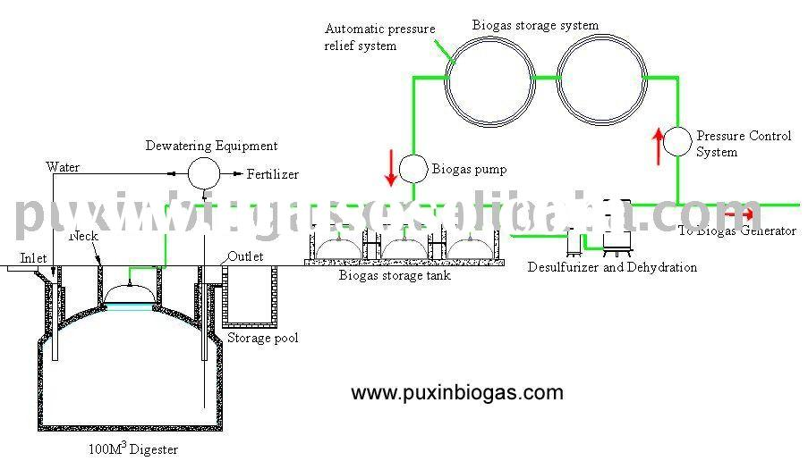 how to produce biogas from cow dung